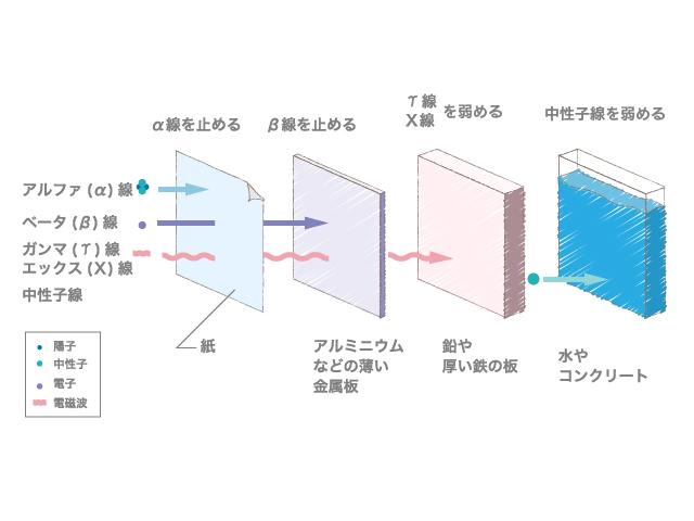 放射線の種類と透過力