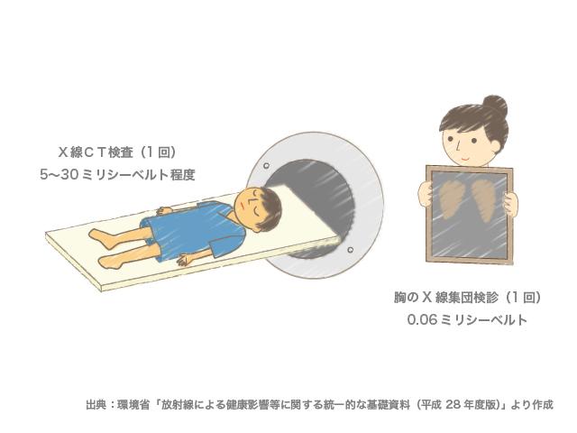 医療で受ける放射線