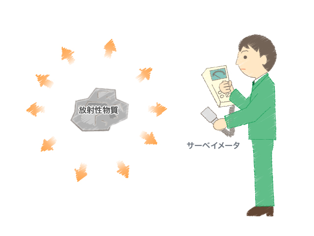 放射線の測定